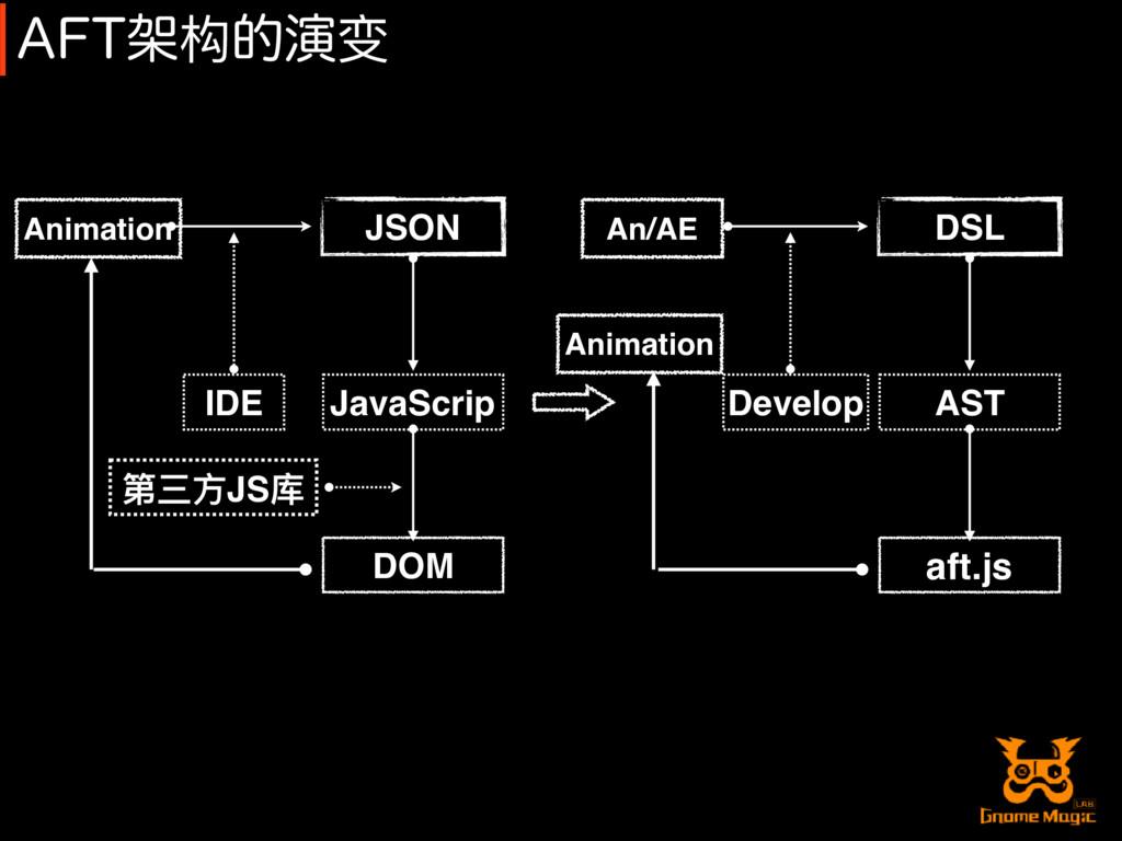 """""""'5Ս构తԋ变 DOM JavaScrip JSON Animation IDE 第三⽅方J..."""