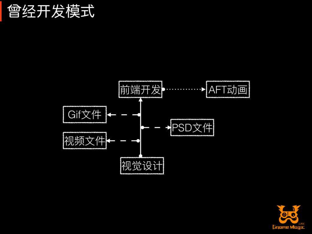 િ经䇖发ࣜ 前端开发 AFT动画 Gif⽂文件 视频⽂文件 视觉设计 PSD⽂文件