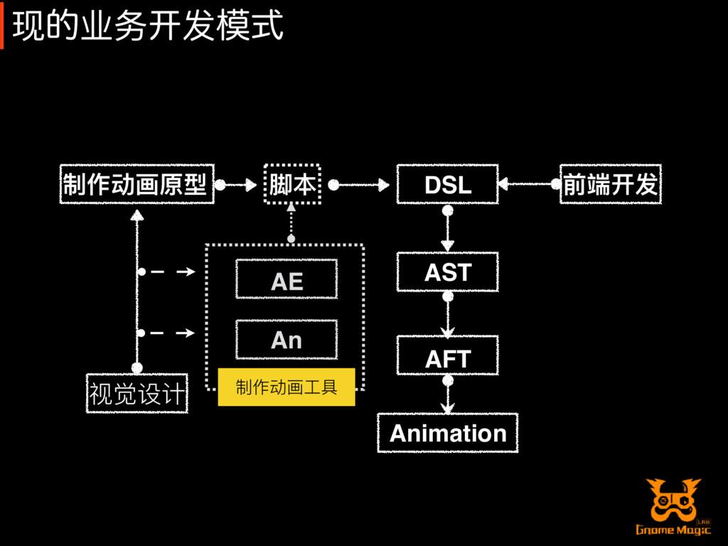 制作动画原型 DSL AE An 视觉设计 Animation AST AFT 前端开发 制作...