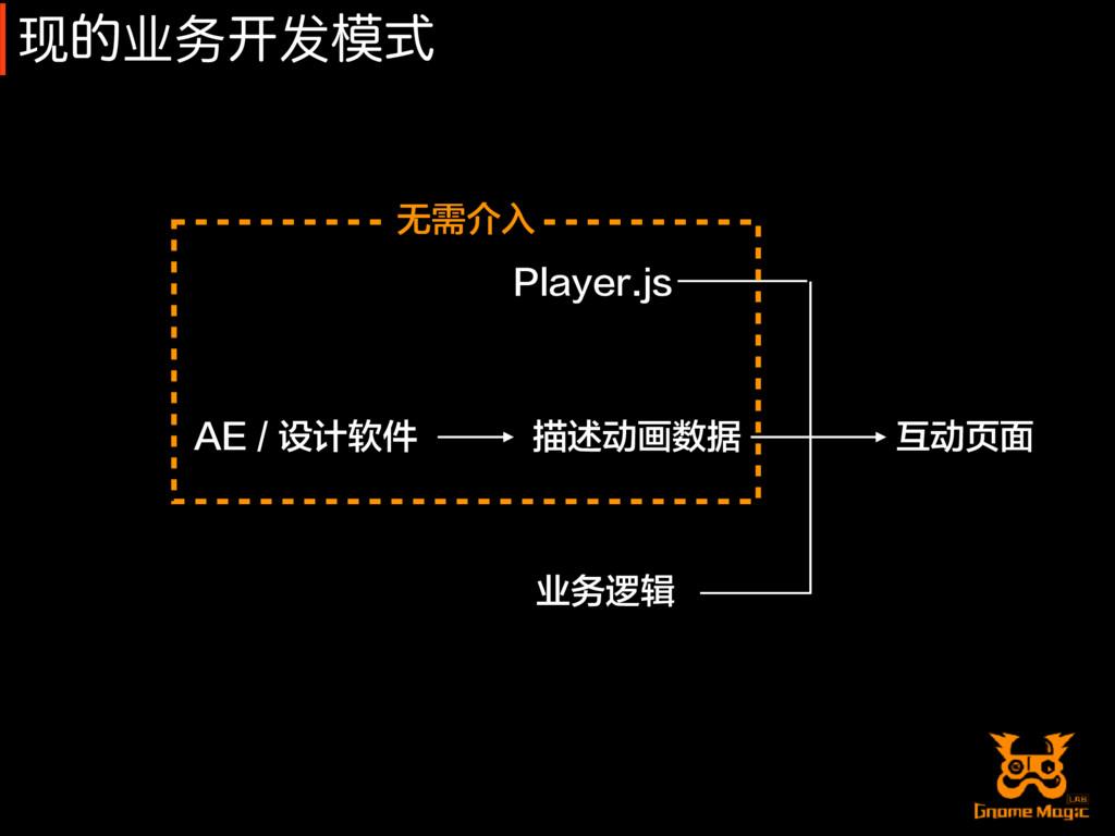 现త业务䇖发ࣜ AE / 设计软件 描述动画数据 业务逻辑 Player.js 互动页面 无...
