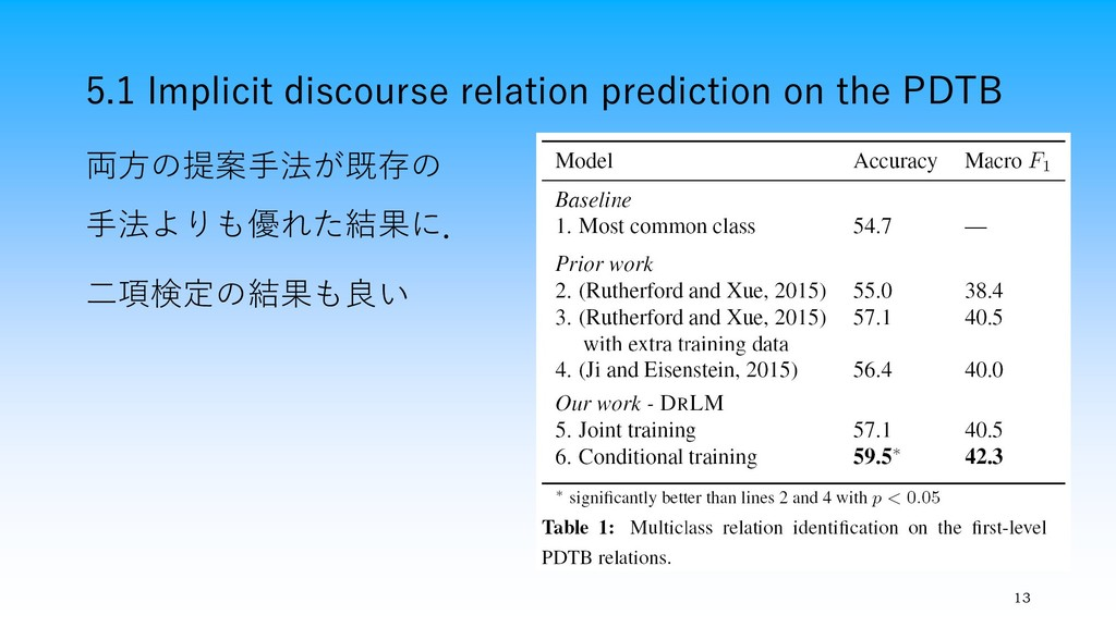 5.1 Implicit discourse relation prediction on t...