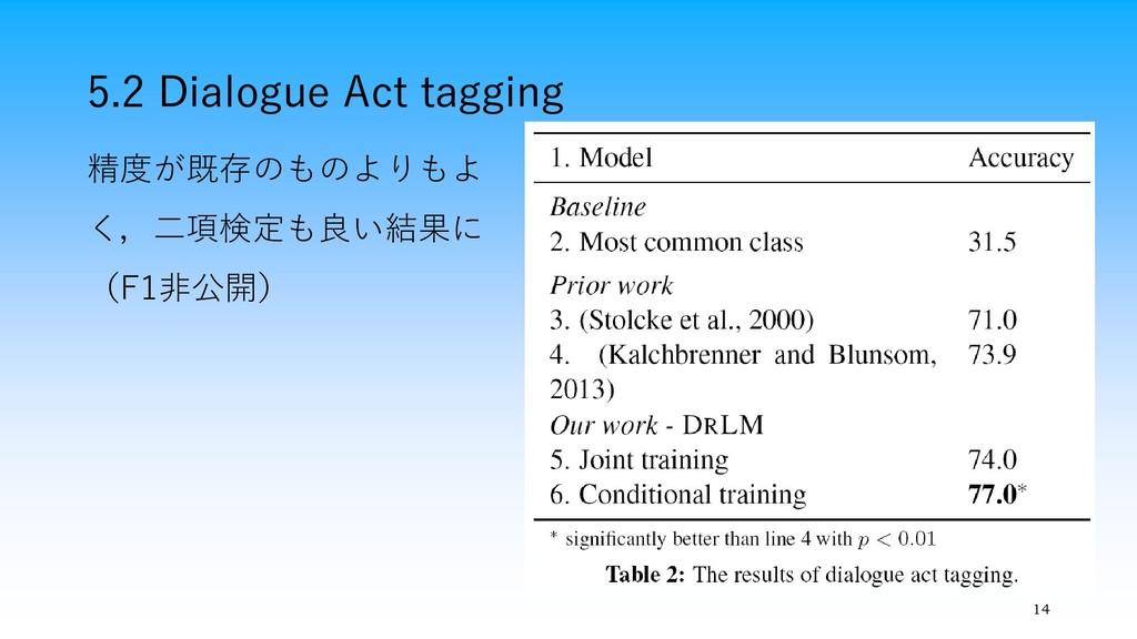 5.2 Dialogue Act tagging 14 精度が既存のものよりもよ く,二項検定...