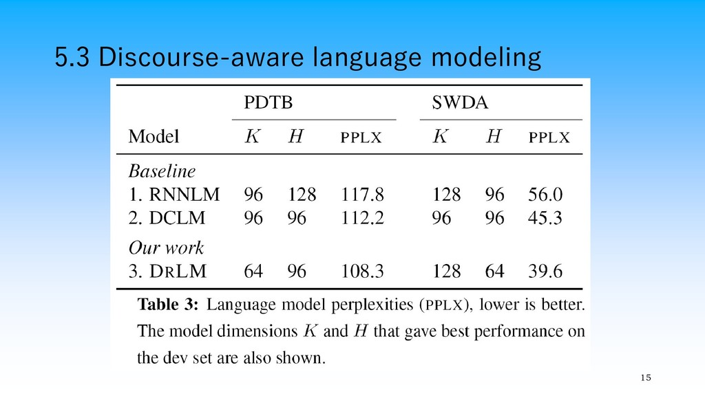 5.3 Discourse-aware language modeling 15