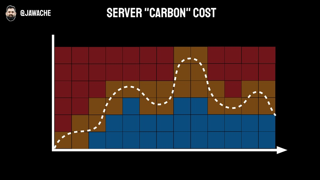 """@jawache server """"carbon"""" cost"""