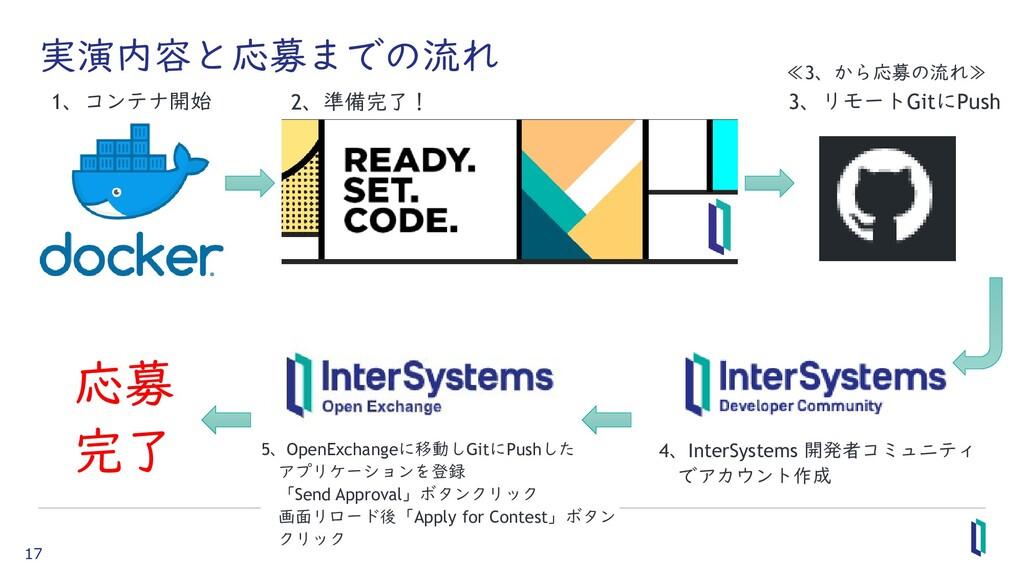 17 実演内容と応募までの流れ 1、コンテナ開始 2、準備完了! 4、InterSystems...