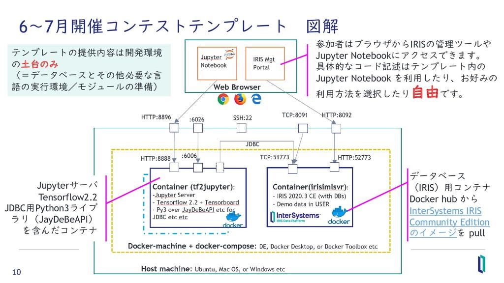 10 6~7月開催コンテストテンプレート 図解 データベース (IRIS)用コンテナ Dock...