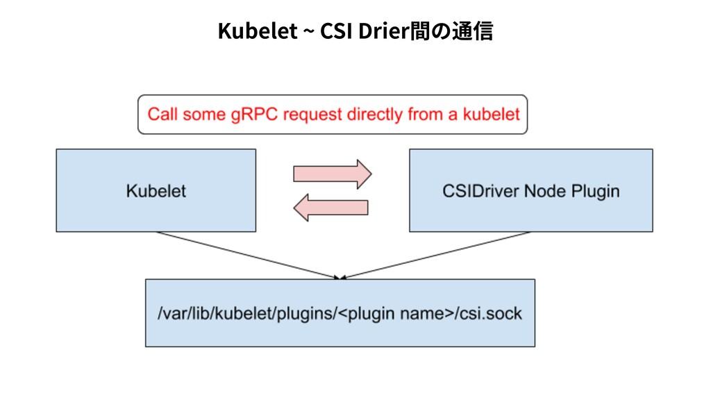 Kubelet ~ CSI Drier間の通信