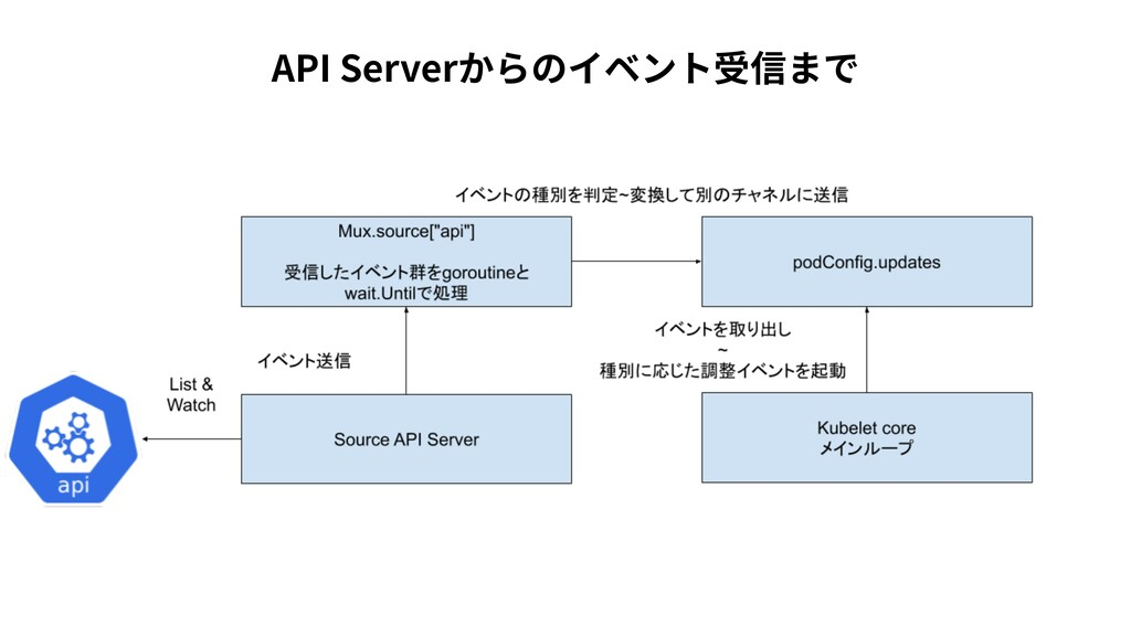 API Serverからのイベント受信まで