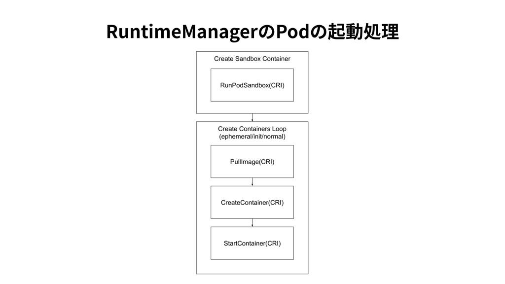 RuntimeManagerのPodの起動処理