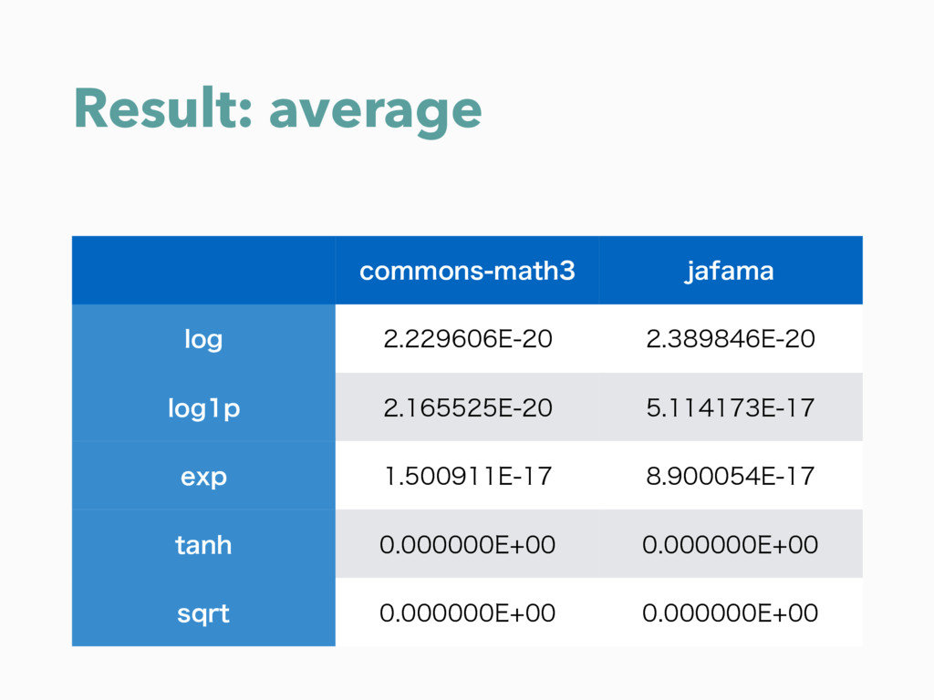 Result: average DPNNPOTNBUI KBGBNB MPH ...