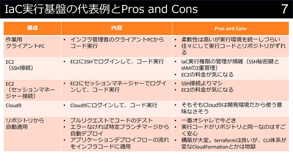 7 IaC実⾏基盤の代表例とPros and Cons 構成 内容 Pros and Cons...