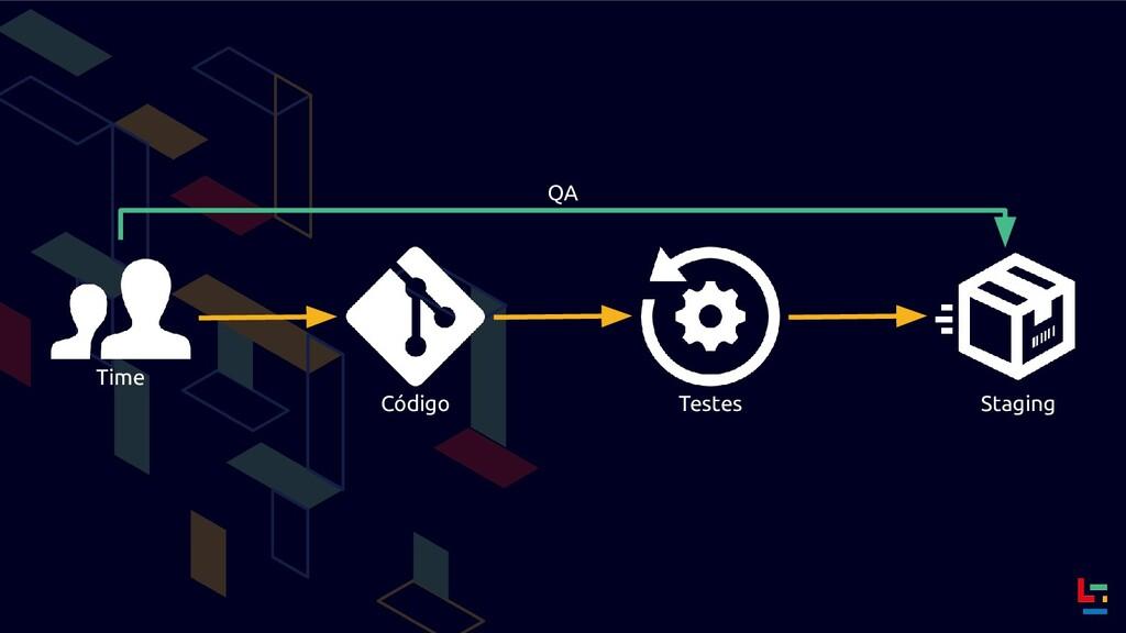 Time Código Testes Staging QA