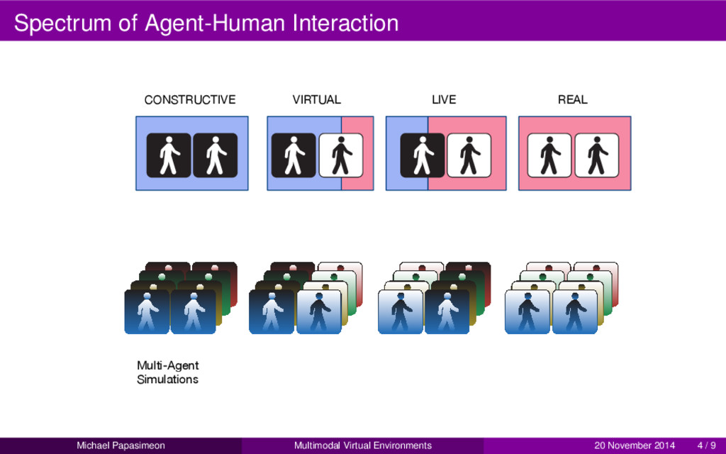 Spectrum of Agent-Human Interaction LIVE VIRTUA...