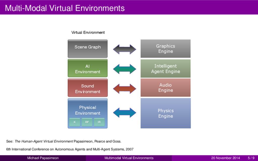 Multi-Modal Virtual Environments Scene Graph AI...