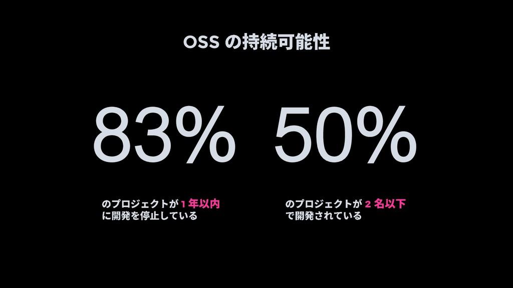 OSS 83% 50% 1 2