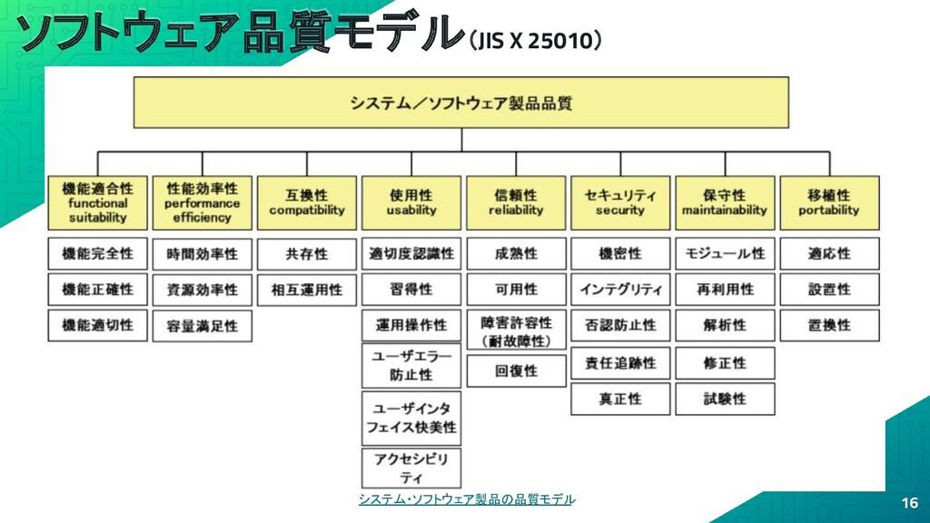 ソフトウェア品質モデル(JIS X 25010) 16 システム・ソフトウェア製品の品質モデル