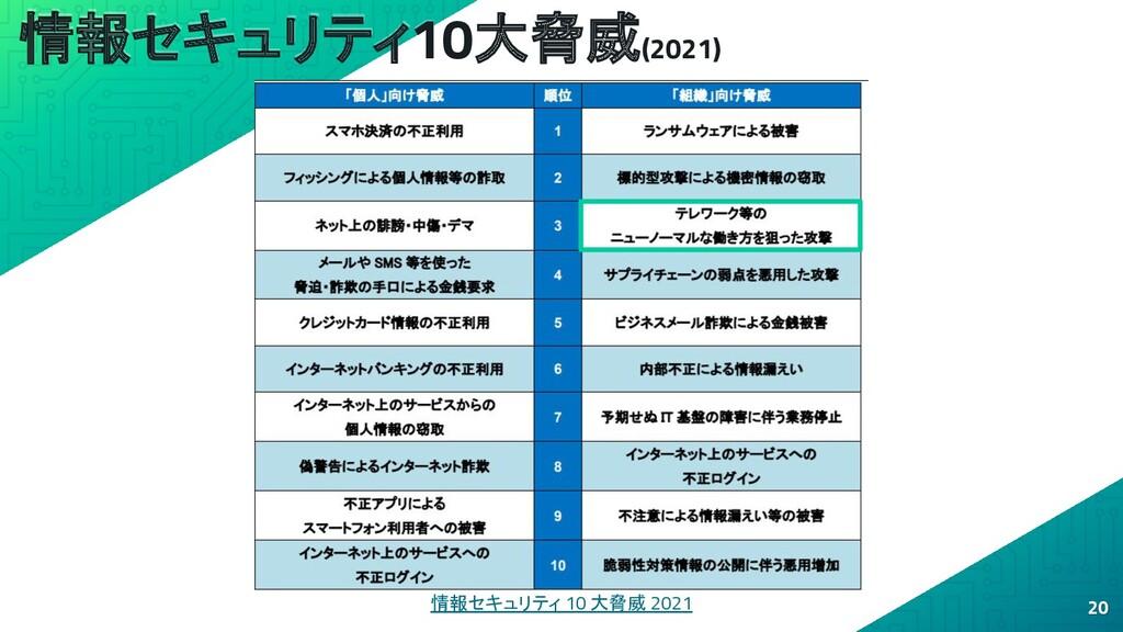情報セキュリティ10大脅威(2021) 20 情報セキュリティ 10 大脅威 2021