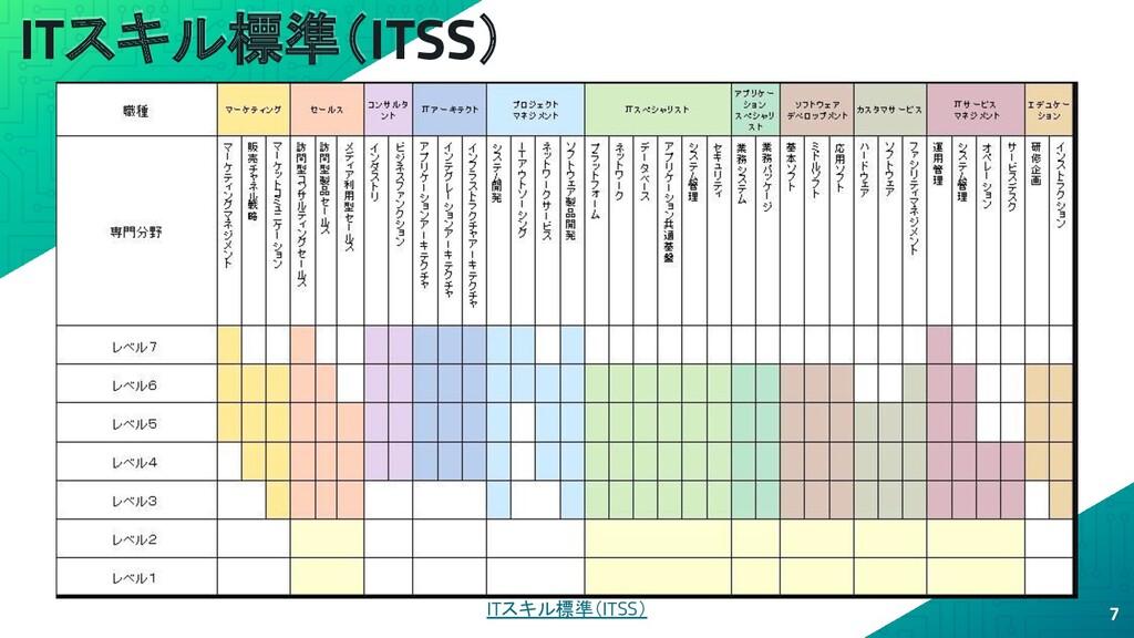 ITスキル標準(ITSS) 7 ITスキル標準(ITSS)