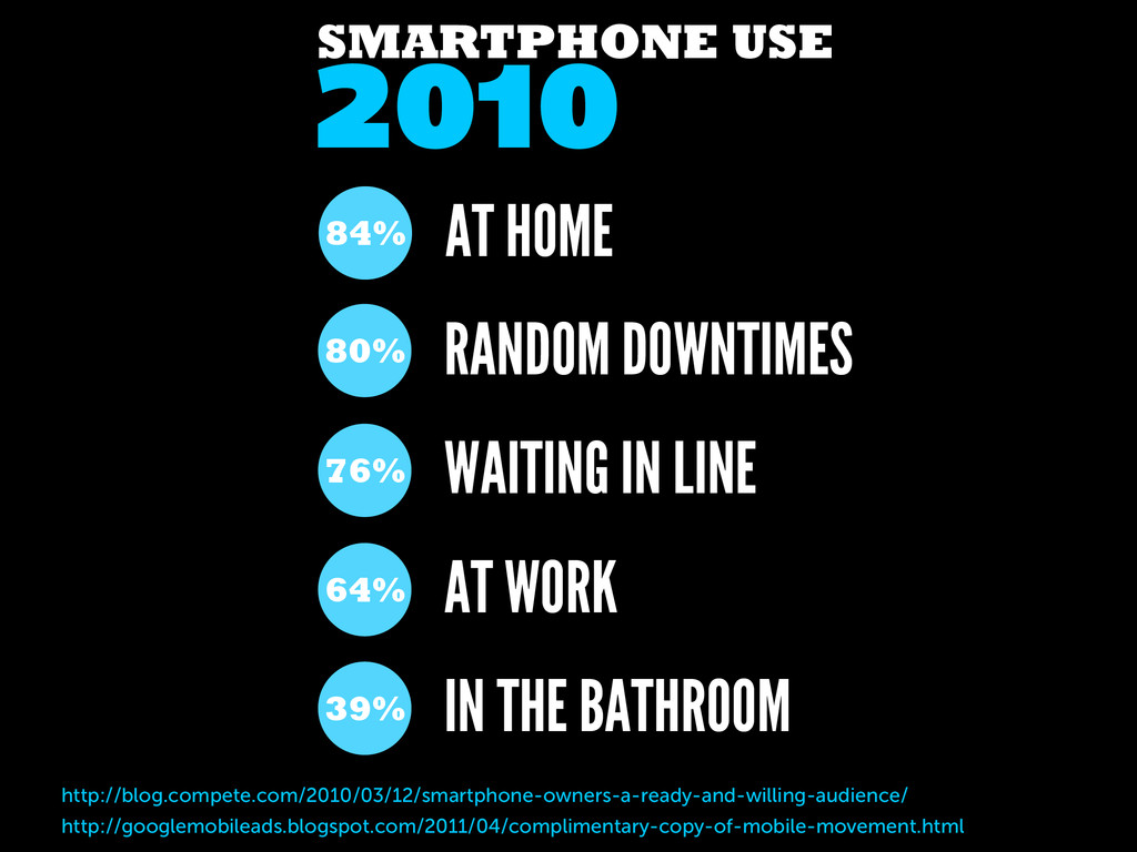 AT HOME 2010 SMARTPHONE USE 84% RANDOM DOWNTIME...