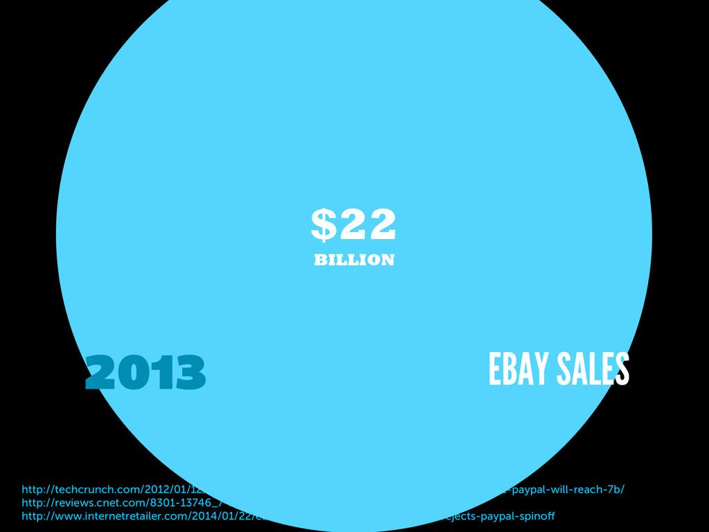 http://techcrunch.com/2012/01/12/ebay-forecasts...