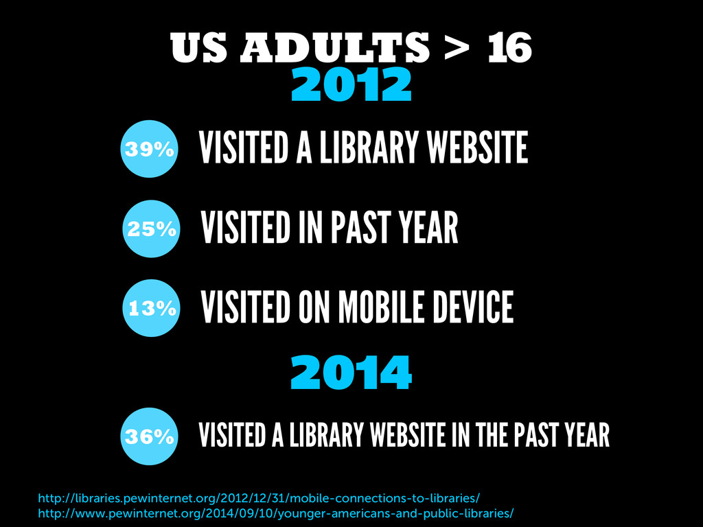 US ADULTS > 1 6 VISITED ON MOBILE DEVICE 13% VI...