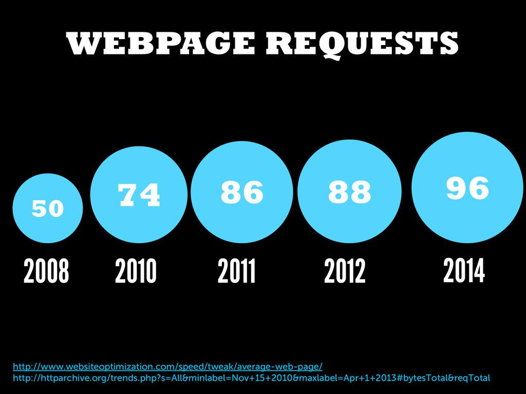 WEBPAGE REQUESTS http://www.websiteoptimization...