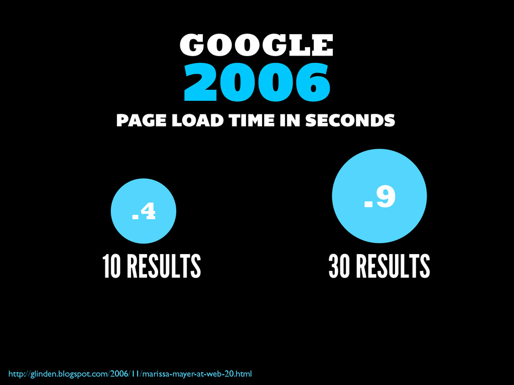 GOOGLE .9 30 RESULTS 10 RESULTS PAGE LOAD TIME ...