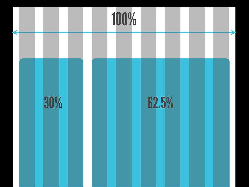 100% 30% 62.5%