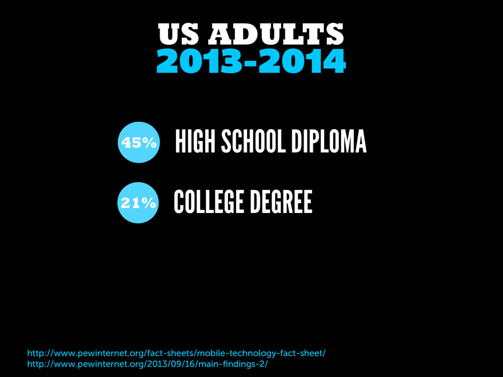 2013-2014 US ADULTS COLLEGE DEGREE 21% http://w...