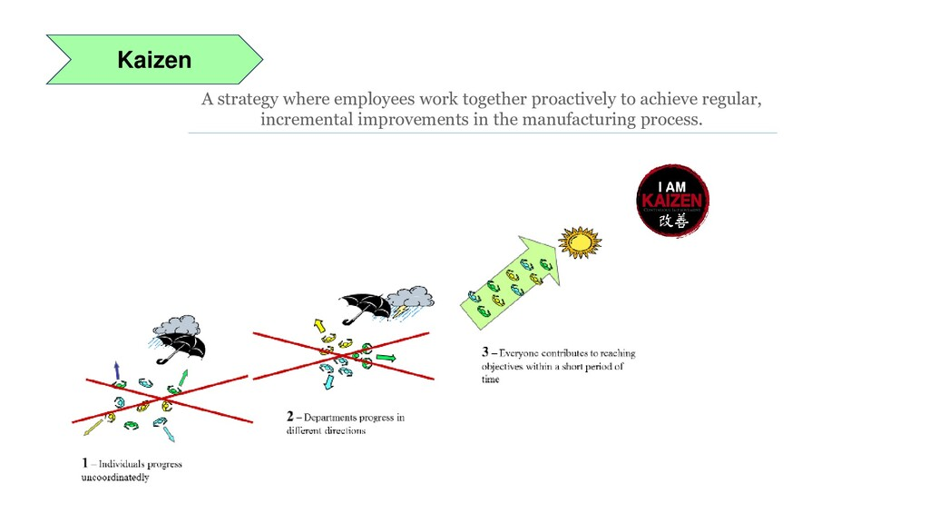 Kaizen A strategy where employees work together...