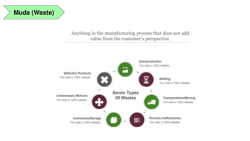 Muda (Waste) Anything in the manufacturing proc...