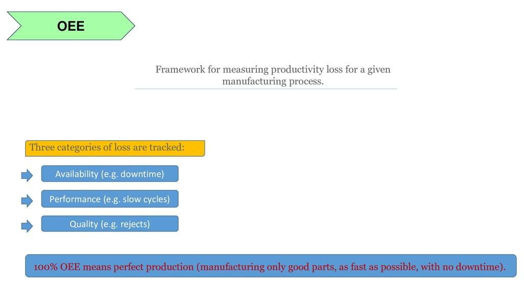 OEE Framework for measuring productivity loss f...