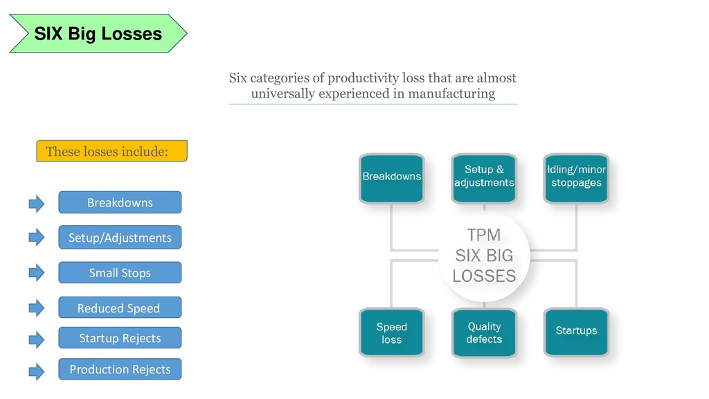 SIX Big Losses Small Stops Setup/Adjustments Br...