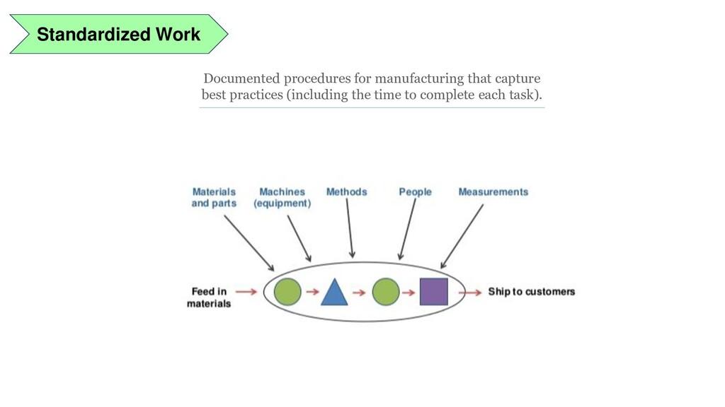 Standardized Work Documented procedures for man...
