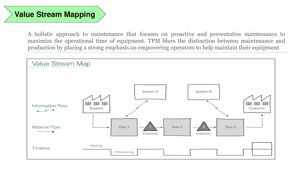 Value Stream Mapping A holistic approach to mai...