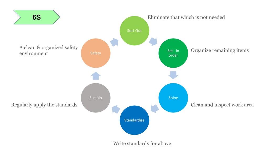 6S Sort Out Set in order Shine Standardize Sust...