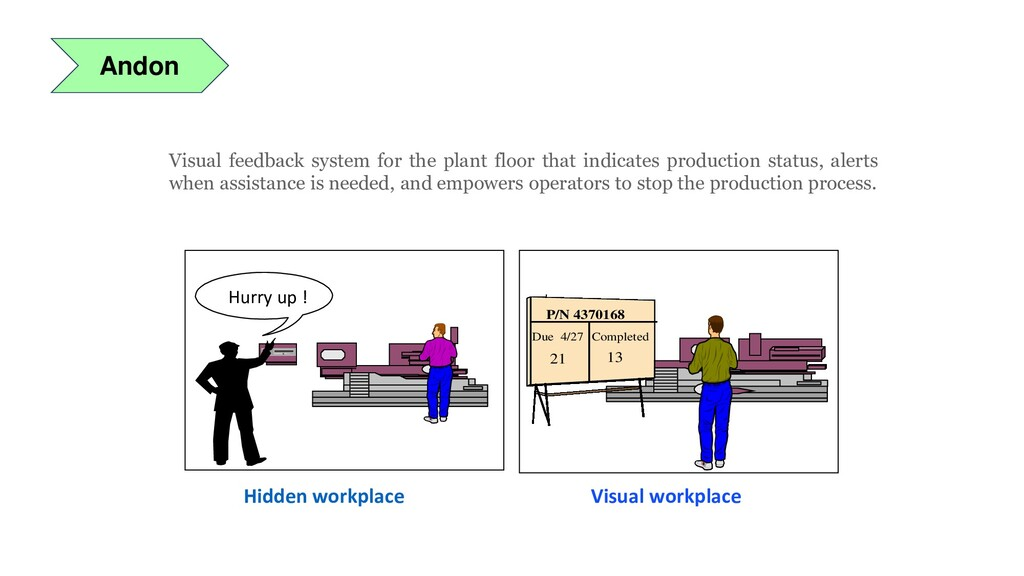 Andon Visual feedback system for the plant floo...