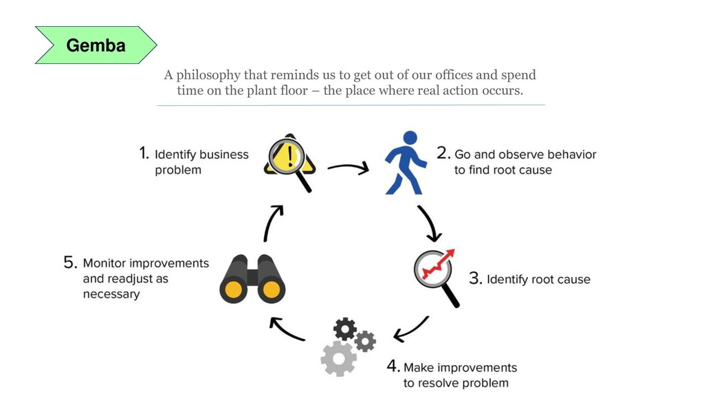 Gemba A philosophy that reminds us to get out o...