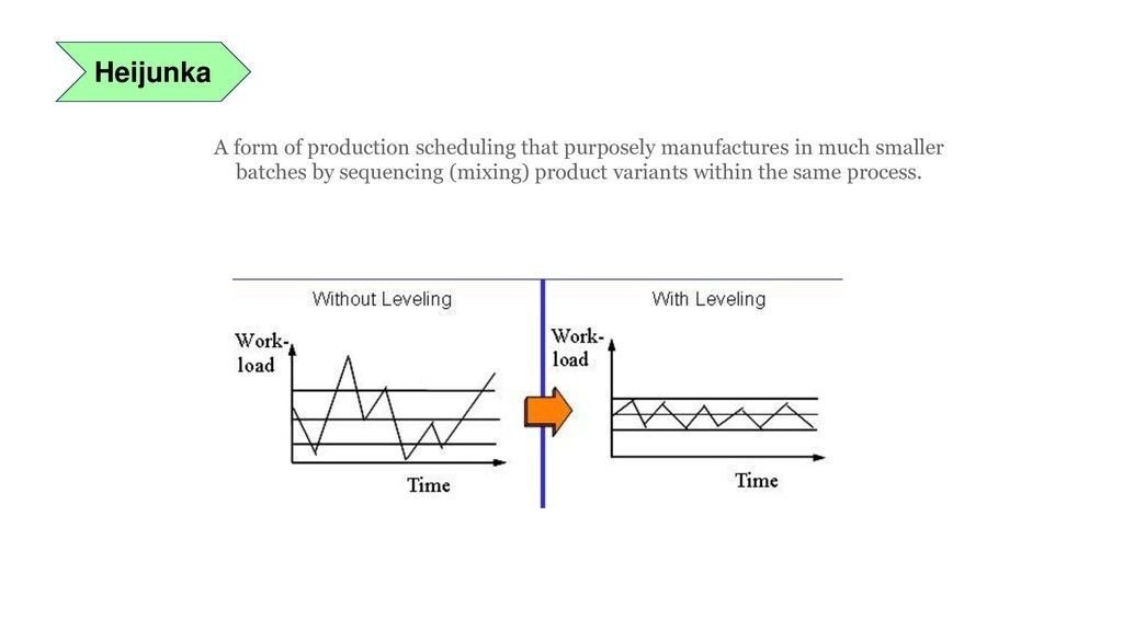 Heijunka A form of production scheduling that p...