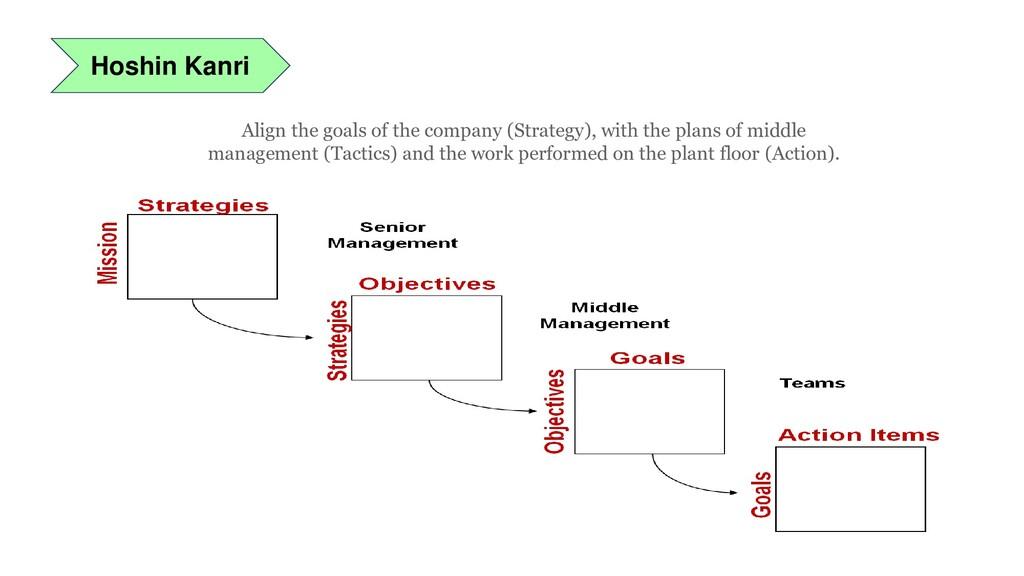 Hoshin Kanri Align the goals of the company (St...