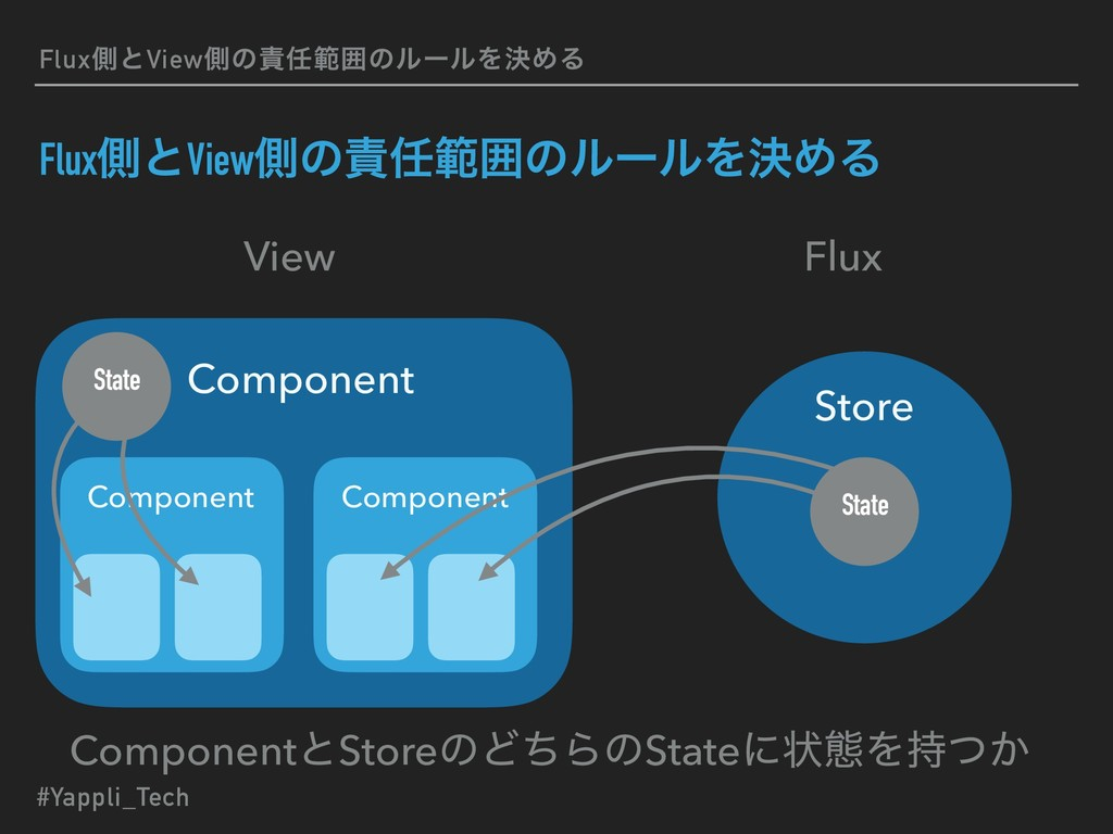 FluxଆͱViewଆͷൣғͷϧʔϧΛܾΊΔ View Flux Component Co...