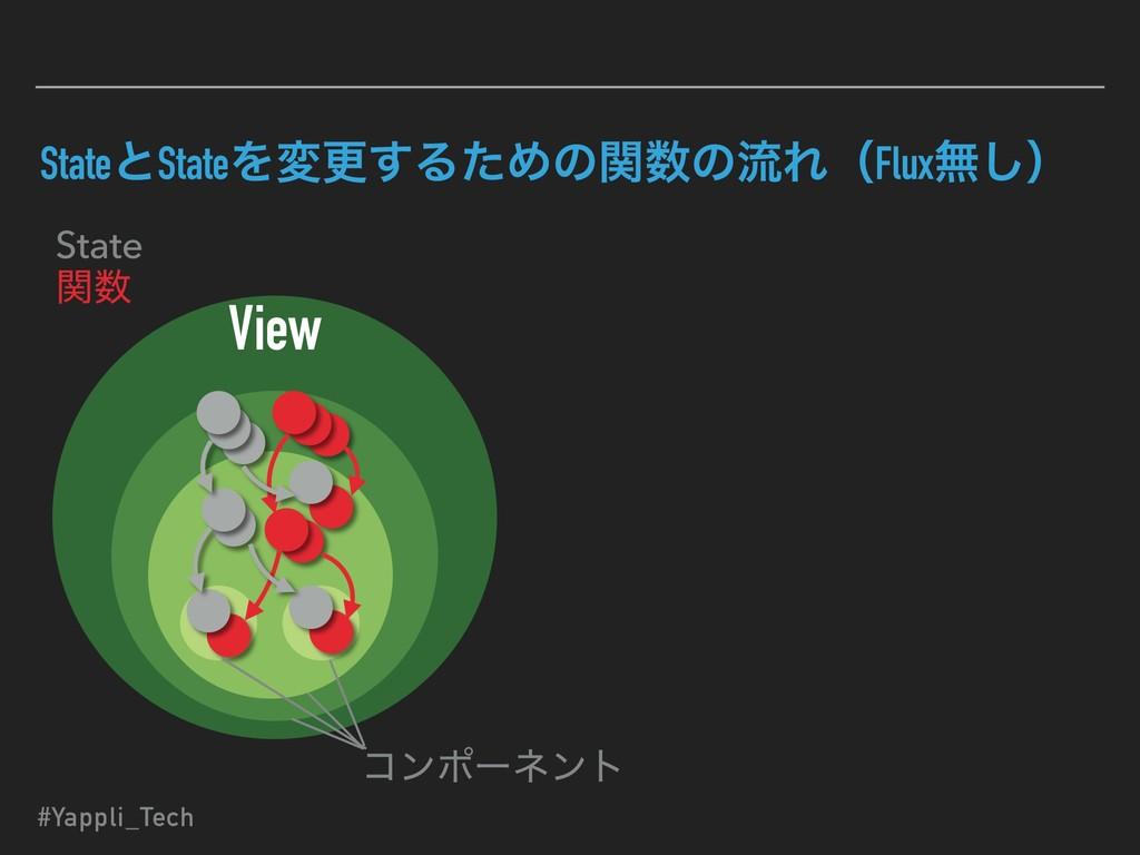 StateͱStateΛมߋ͢ΔͨΊͷؔͷྲྀΕʢFluxແ͠ʣ View State ؔ ...