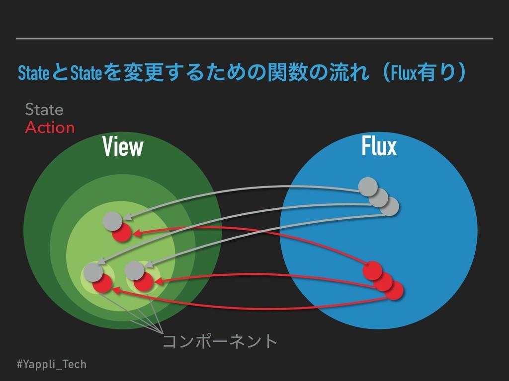 StateͱStateΛมߋ͢ΔͨΊͷؔͷྲྀΕʢFlux༗Γʣ View Flux ίϯϙʔ...