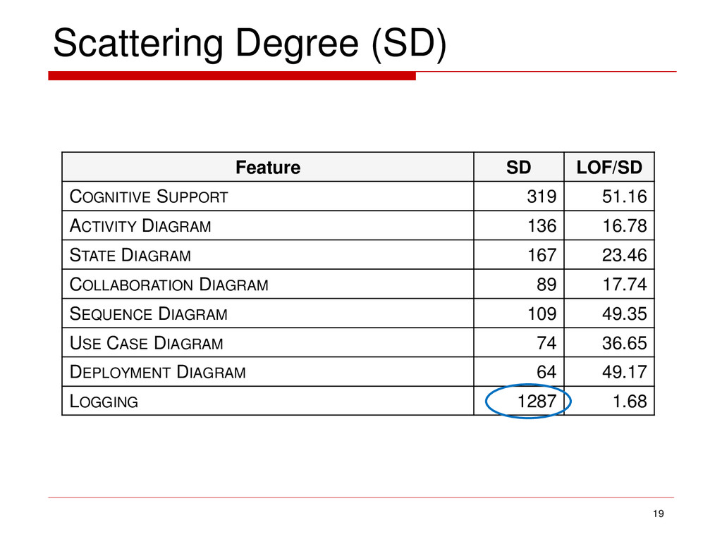 Scattering Degree (SD) 19 Feature SD LOF/SD COG...