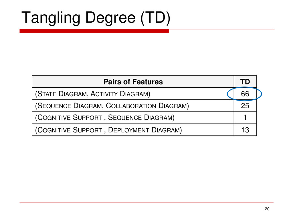 Tangling Degree (TD) 20 Pairs of Features TD (S...