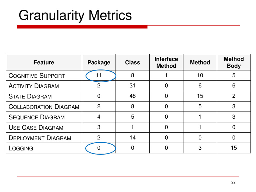 Granularity Metrics 22 Feature Package Class In...