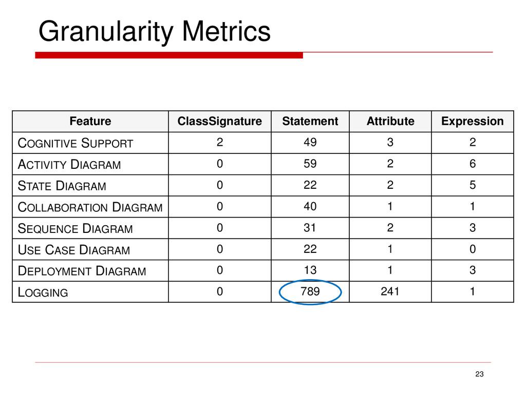 Granularity Metrics 23 Feature ClassSignature S...