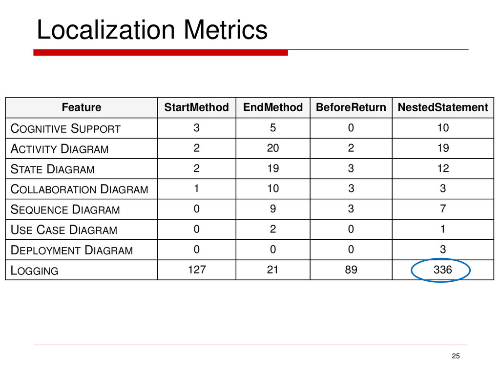 Localization Metrics 25 Feature StartMethod End...