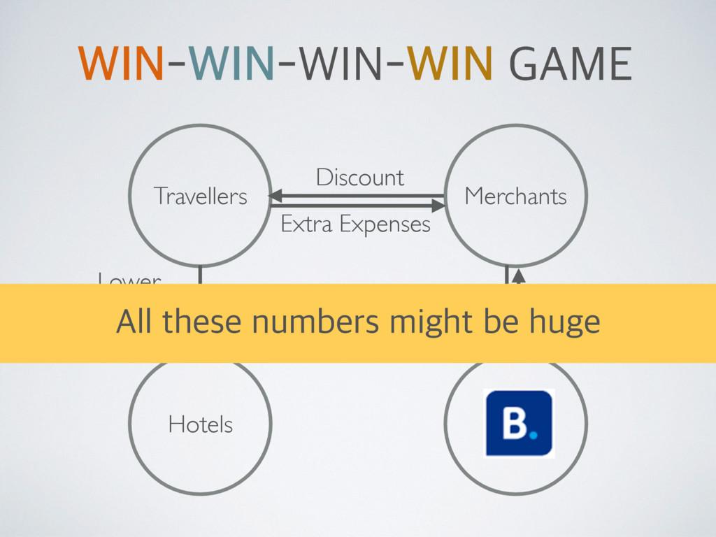 Travellers Merchants Hotels Discount Exposure C...