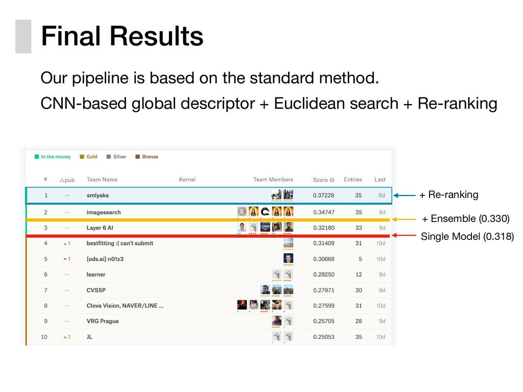 Final Results Our pipeline is based on the stan...